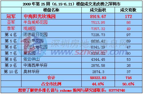 深圳市2009年6.15-6.21楼盘成交龙虎榜/
