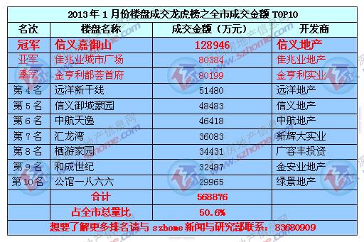 ss80199灪/i���yn�Y��x�p_2013年1月《深圳楼盘成交龙虎榜》【信义嘉御山量价双