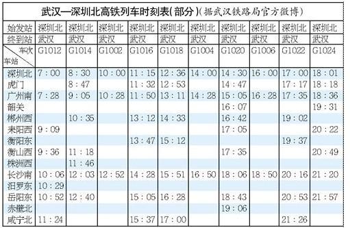 高铁:深圳---武汉时刻表