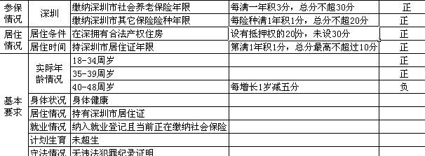 积分入户分值表_天津积分入户分值表基本分有哪些及怎么计算