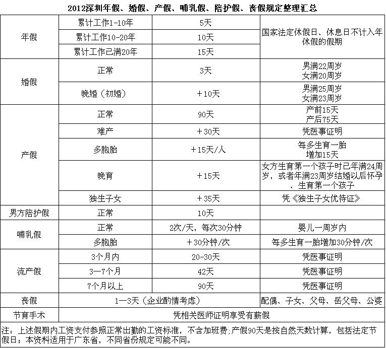 2012深圳年假、婚假、产假、哺乳假、陪护假